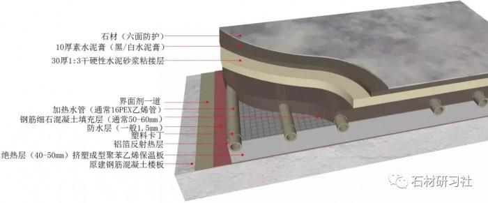 地暖原理 安装地暖要多少钱 地暖安装示意图
