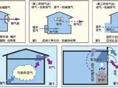 新风系统换气知识&设计依据