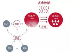 中国市场冷凝炉技术应用及未来(上)