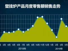 报告:壁挂炉零售市场稳步增长