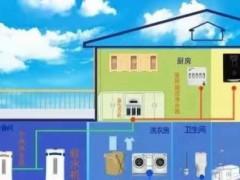 全屋净水系统安装位置说明,请收藏好!